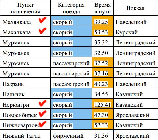 Решение 12 задания ОГЭ-2016 таблица