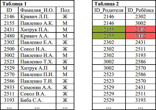 Разбор 4-1 задания ЕГЭ 2016 3