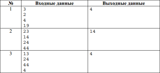 Таблица с исходными данными для проверки решения