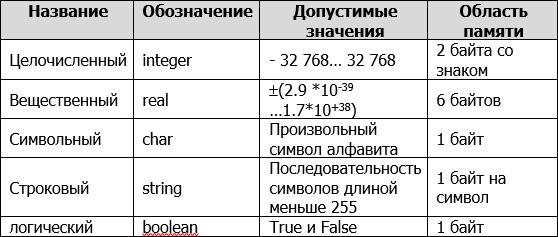 Типы данных в языке Паскаль