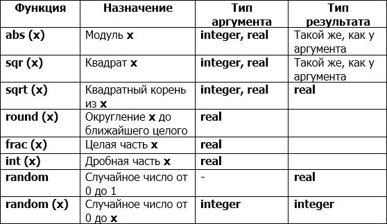 Стандартные функции языка Паскаль