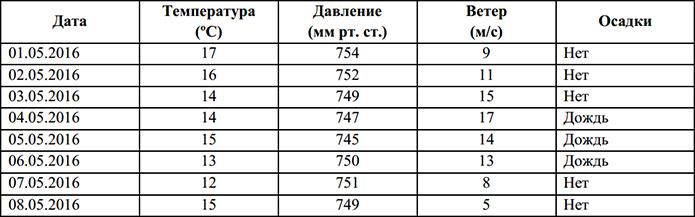 Фрагмент базы данных