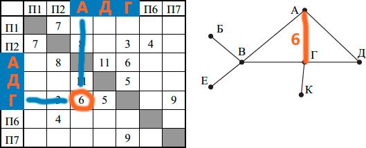 Ответ 3 задания ЕГЭ 2018 по информатике