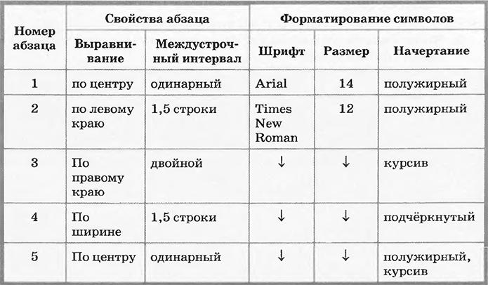 Форматирование абзацев - требования
