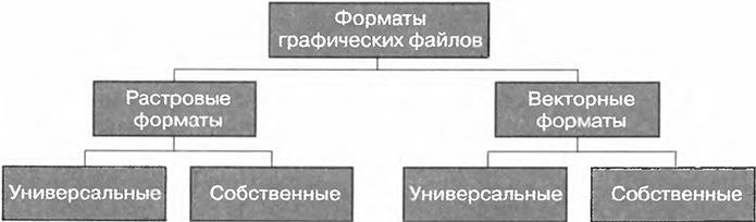 Создание схем