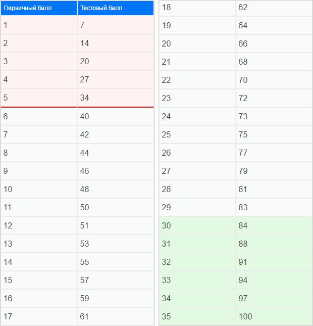 Таблица перевода баллов ЕГЭ по информатике