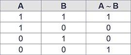 Логическое равенство таблица