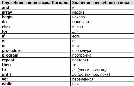 Общие сведения о языке программирования Паскаль