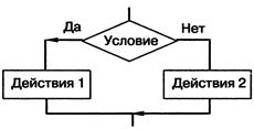 Тест основы алгоритмизации 8 класс задание 18
