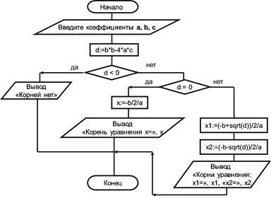 Блок-схема решения квадратного уравнения