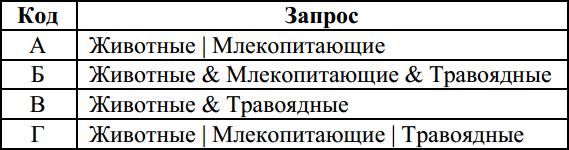 Таблица с запросами