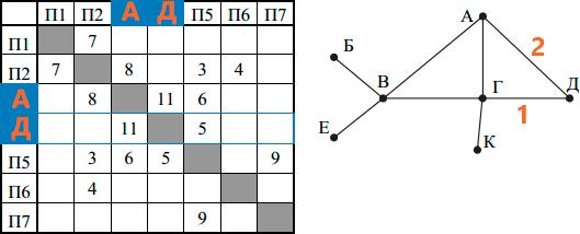 Разбор 3 задания ЕГЭ 2018 по информатике